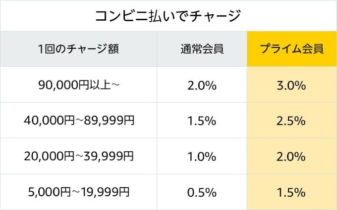 Amazonチャージ プライムデー コンビニ