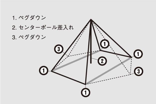 ゼクーL 特徴2