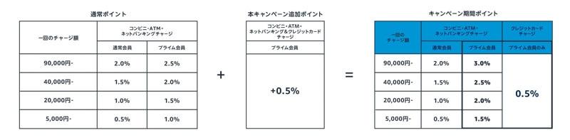 Amazonチャージ プライムデーキャンペーン2